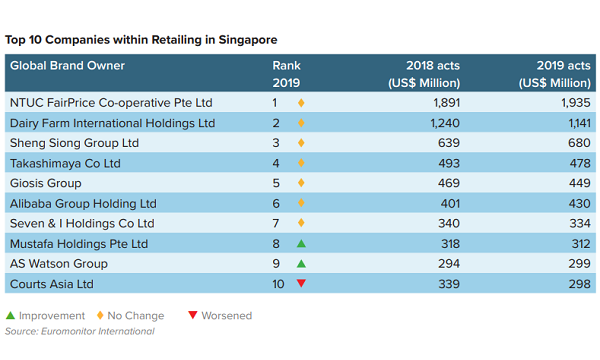 Check Out Singapore S Top 10 Retailers Study Singapore Business Review
