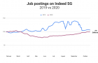 Overall job postings recovering: job platform