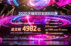 Alibaba generates $101.46b GMV in the 11.11 Global Shopping Festival 2020